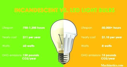 11 watt led equivalent incandescent