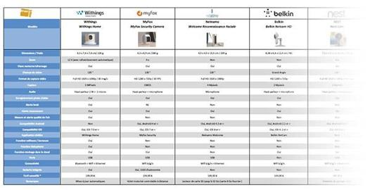 comparatif camera surveillance