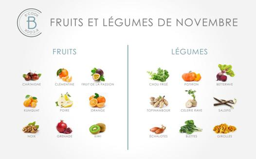 fruit qui commence par un e