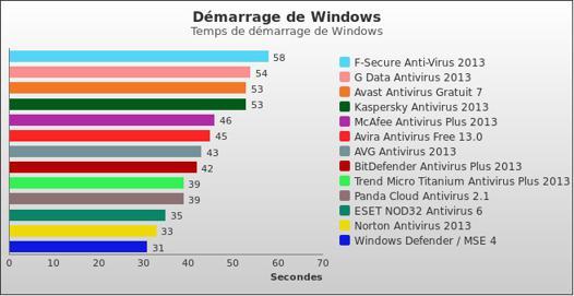 meilleur antivirus