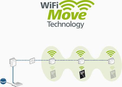 plusieurs repeteur wifi