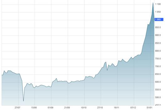 taux du bitcoin